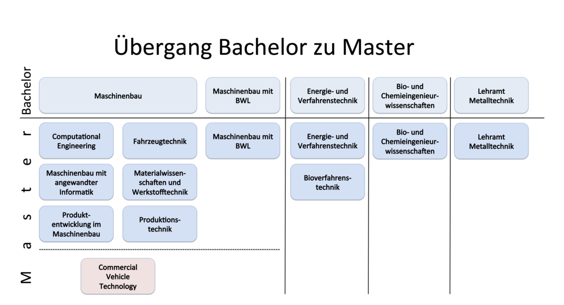 [Translate to English:] Übergang Bachelor Master intern